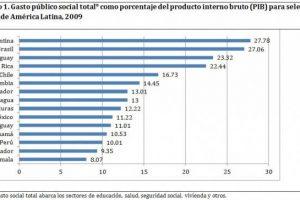 ¿Gasto social es igual a menor pobreza y desigualdad? | Blog Humanum