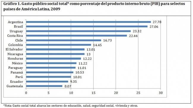 gasto social AL