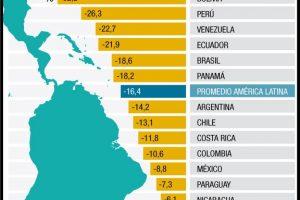 Menos pobres en Latinoamérica | teleSUR