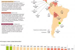 Calidad democrática de los gobiernos en América Latina | EL PAÍS