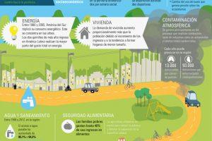 Ciudades | Infografía | CEPAL